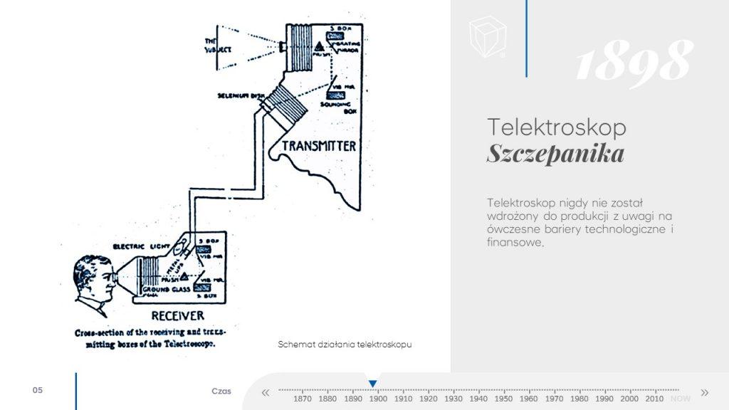 VisionCube Historia wideokonferencji - telektroskop