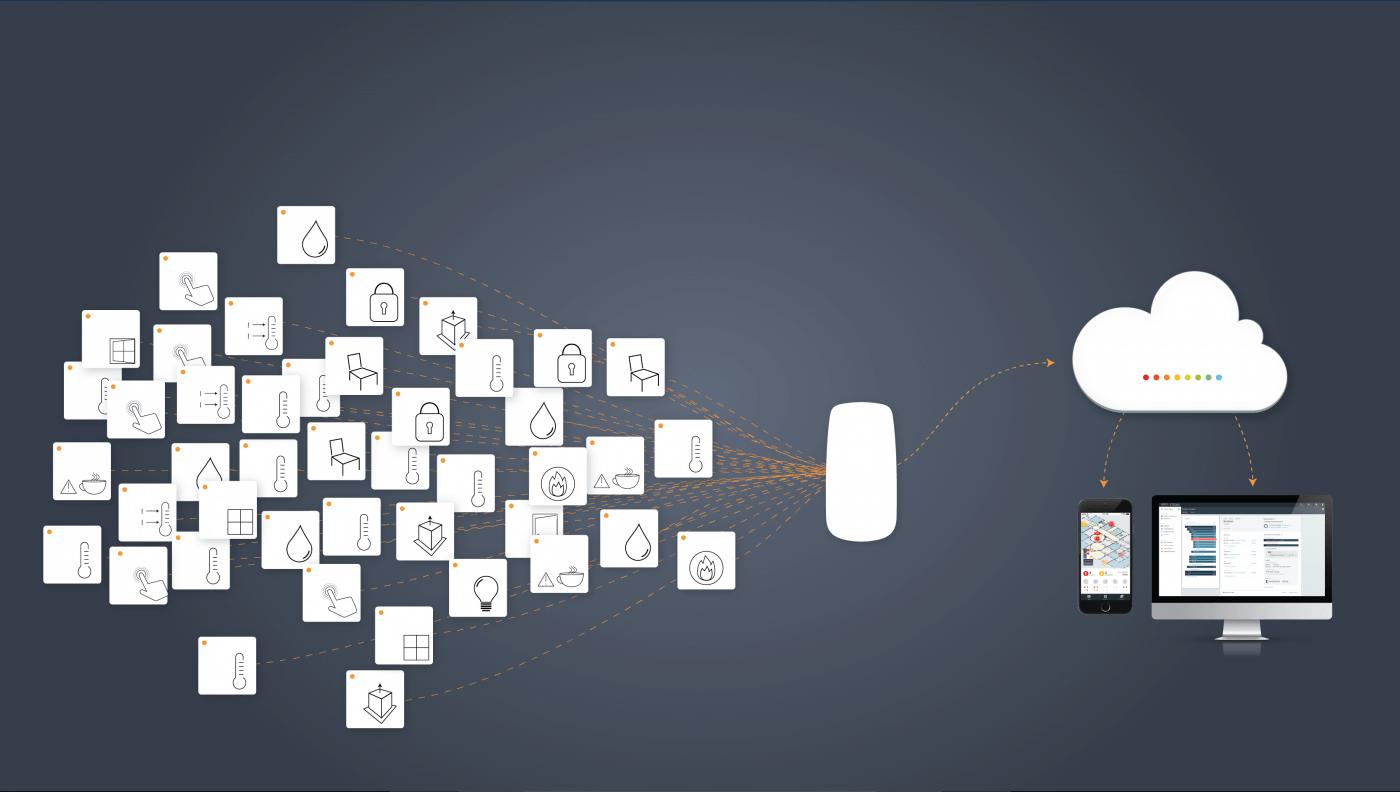 Iot - internet rzeczy